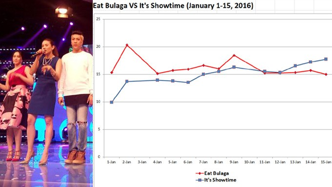 Kantar Nationwide Ratings (Jan 1-15, 2016): It's Showtime