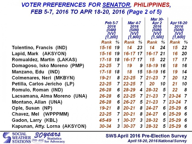 Manny Pacquiao climbs to third spot in latest senatorial