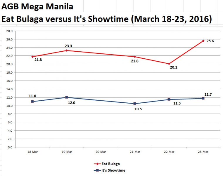 UPDATED) TV ratings of 2016 Holy Week specials, based on AGB