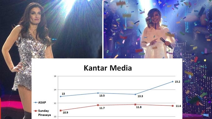 How did Dayanara's TV comeback fare in Kantar ratings?