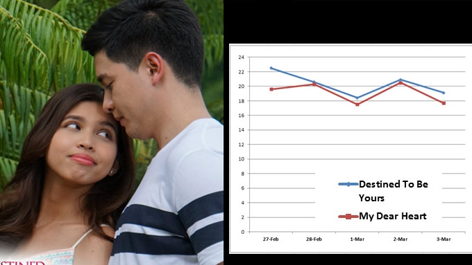 AGB ratings of Destined To Be Yours during its 13-week run