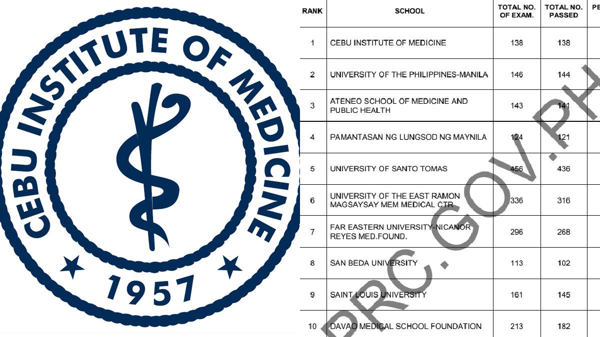 Cebu Institute of Medicine Top 1