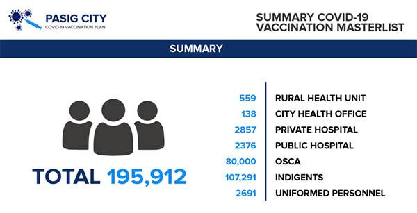 pasig city vaccine plan summary