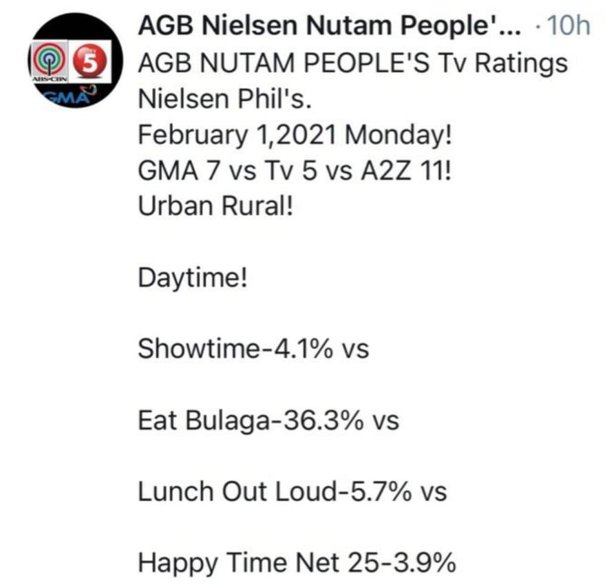 AGB NUTAM ratings: A2Z vs GMA shows