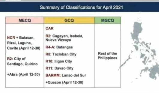 Summary of Classifications for April 2021